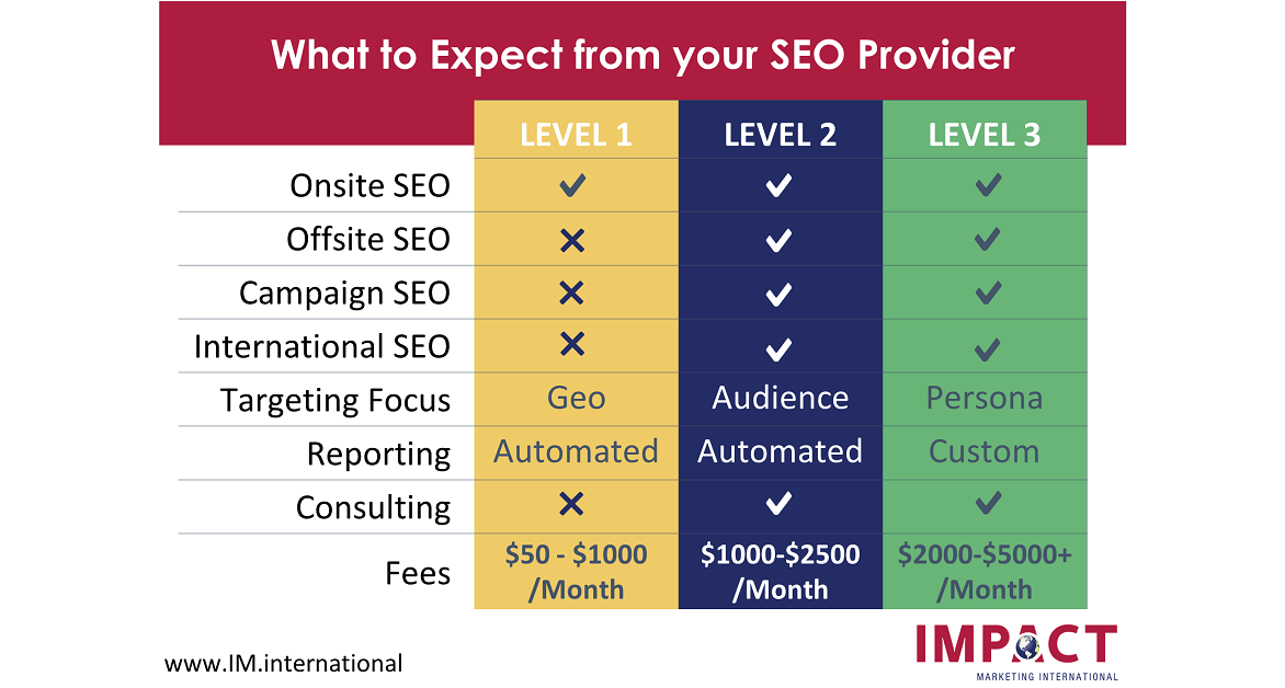 Types of SEO services from your SEOProvider